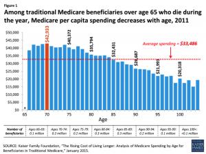 per capita health