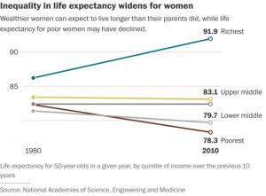 Inequalityinlife