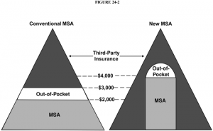 COnventional MSA