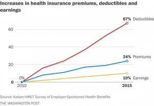 increases in health insurance