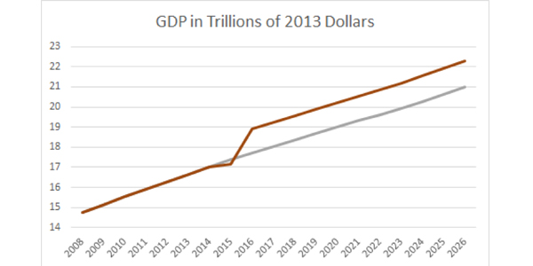 GDP in Trillions of 20143 Dollars